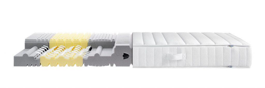 RÖWA legra Matratze im Querschnitt - Gut zu sehen sind die Kunststoffelemente